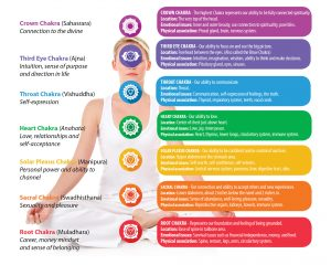 Understanding the position and meaning of all seven main charkas engery centers