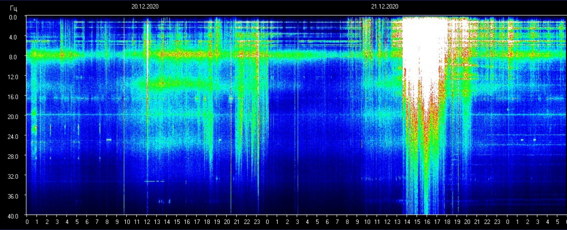 Schumann resonance on the 21st December 2020 with global meditations